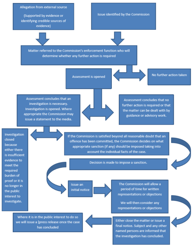 Investigations flow chart